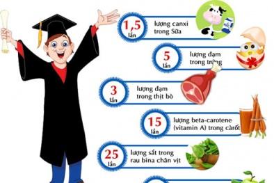 Chia sẻ bí quyết giữ gìn sức khỏe trong mùa ôn thi 1