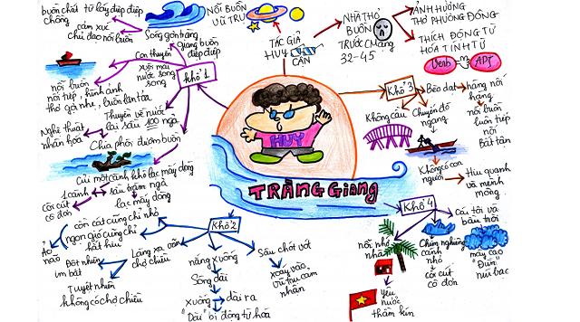 Hướng dẫn Cách vẽ sơ đồ tư duy môn văn