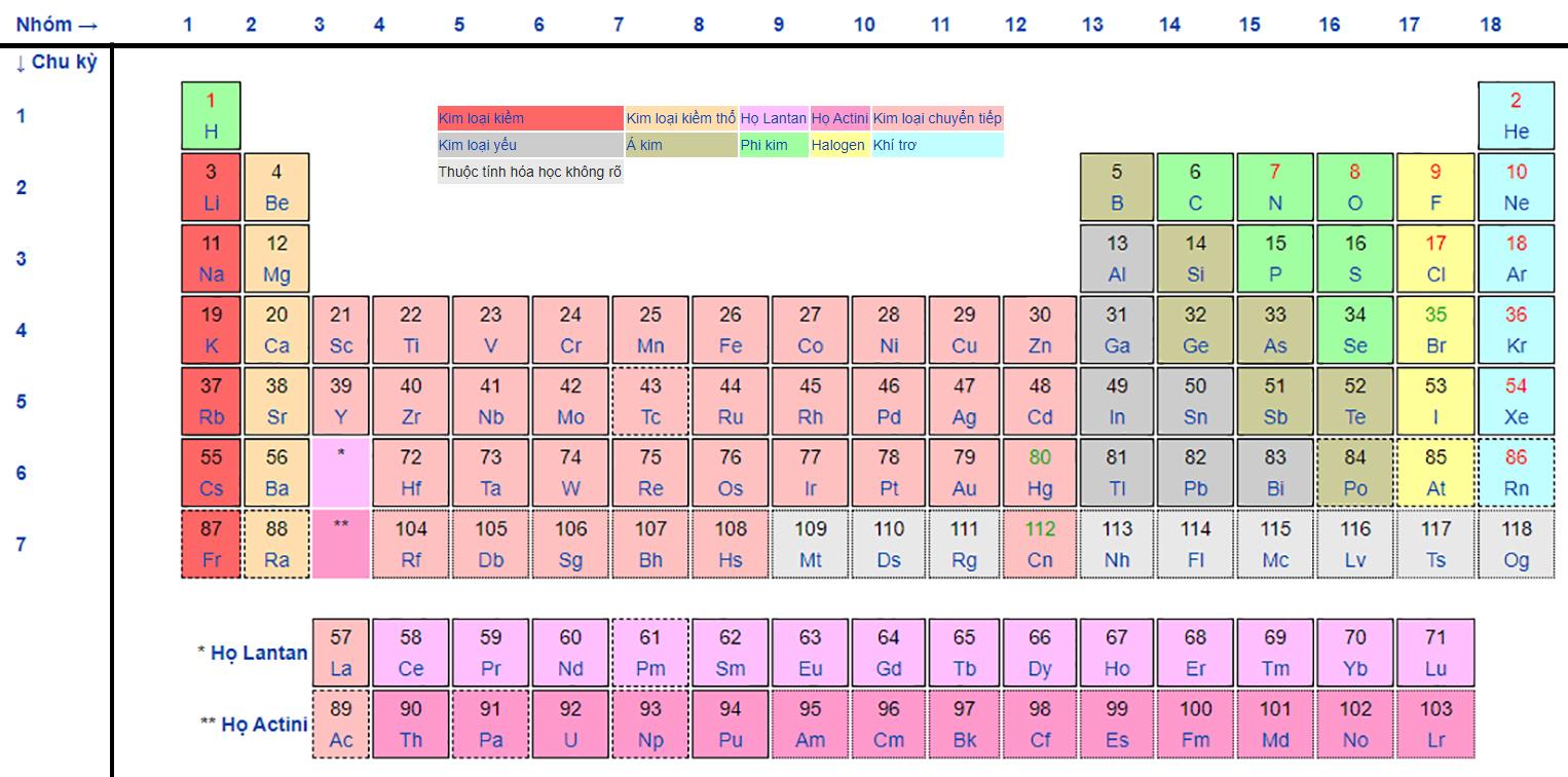 Sự ra đời của bảng tuần hoàn hóa học